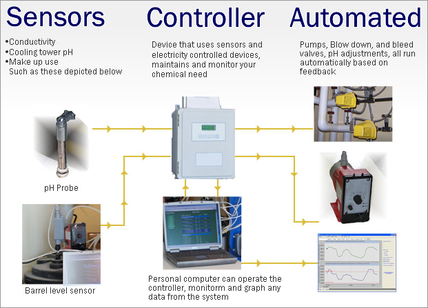 flow chart for chemical control equipment monitoring and control
